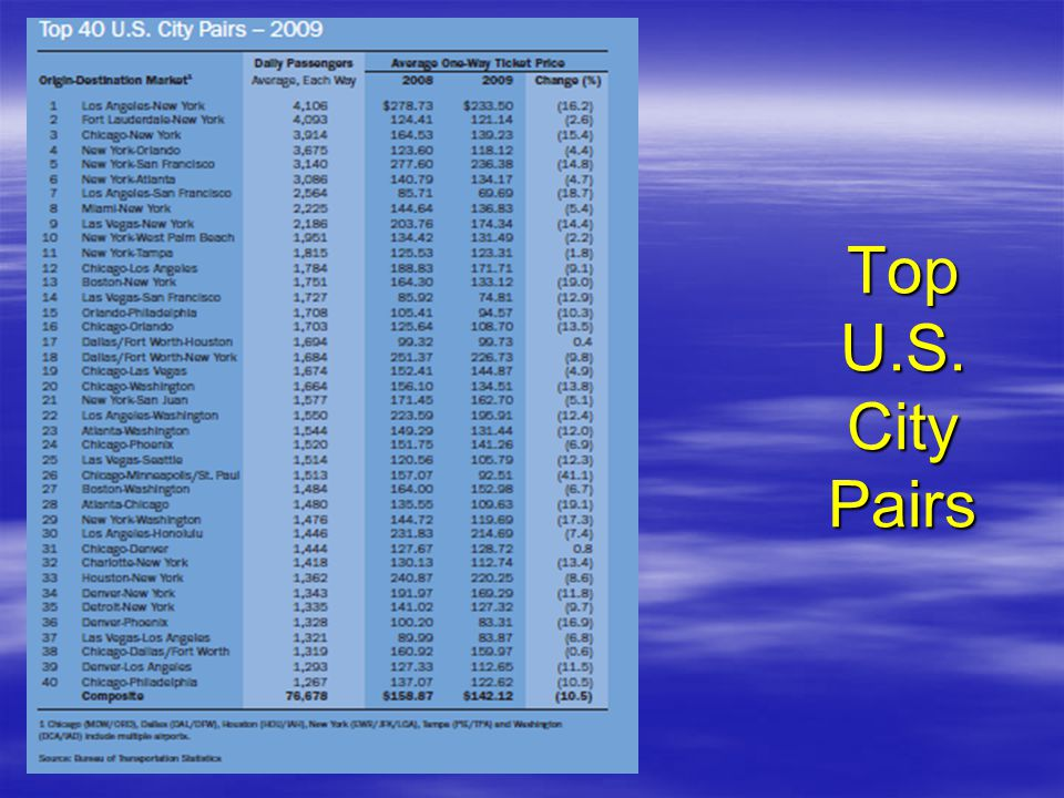 Top U.S. City Pairs