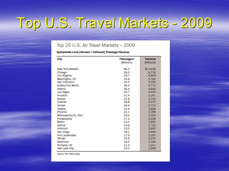 Top U.S. Travel Markets - 2009