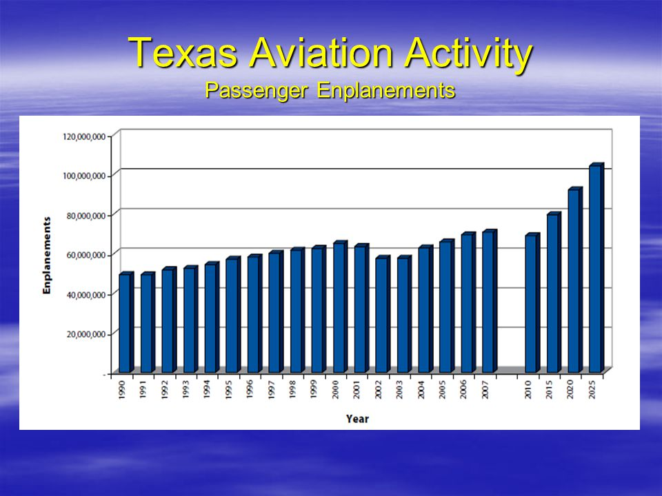 Texas Aviation Activity Passenger Enplanements
