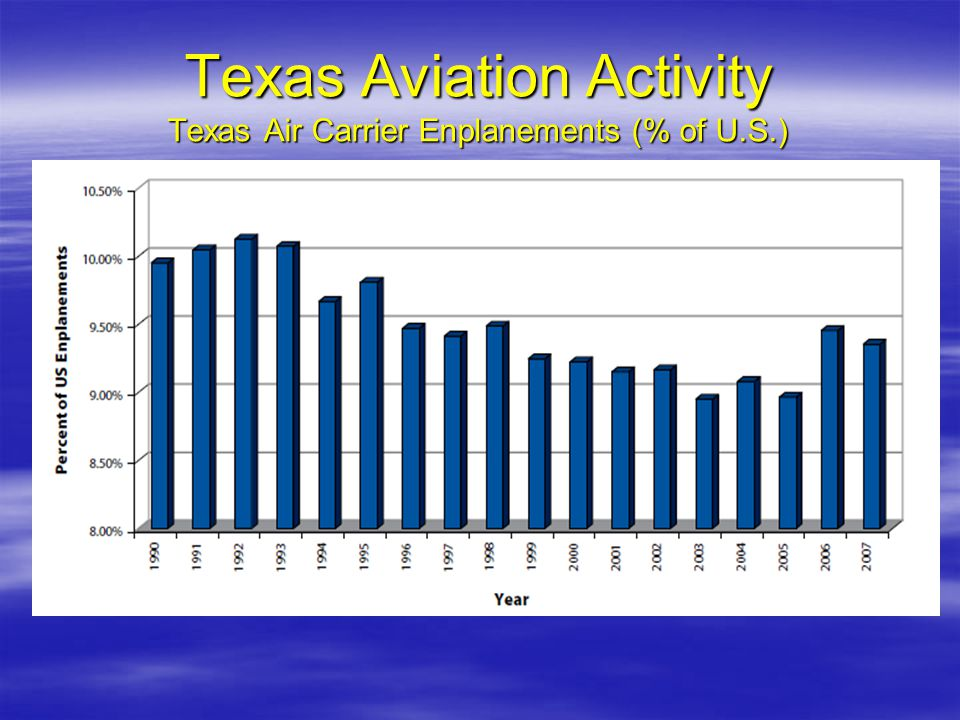 Texas Aviation Activity Texas Air Carrier Enplanements (% of U.S.)