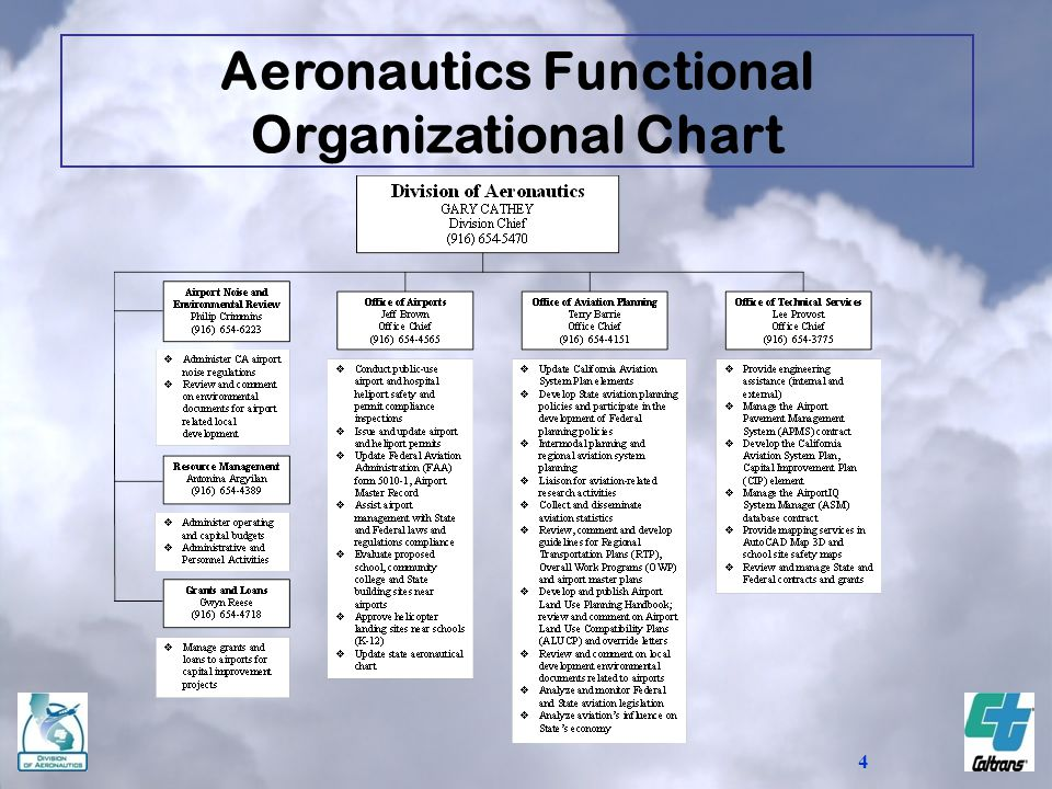 Aeronautics Functional Organizational Chart