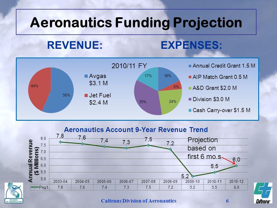Aeronautics Funding Projection Caltrans Division of Aeronautics
