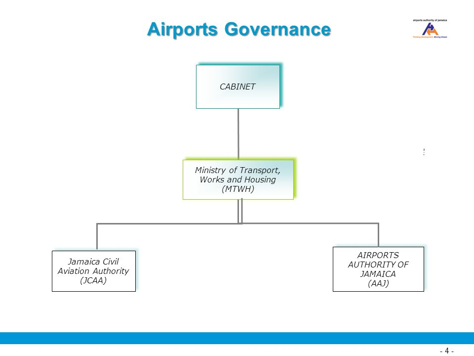 Airports Governance CABINET