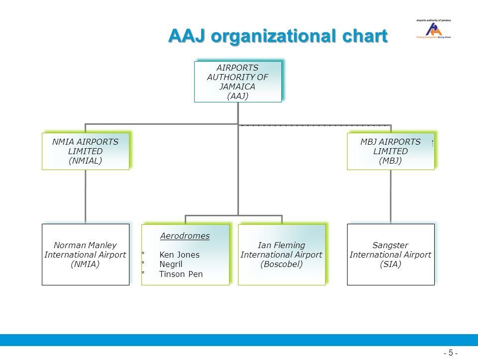 AAJ organizational chart