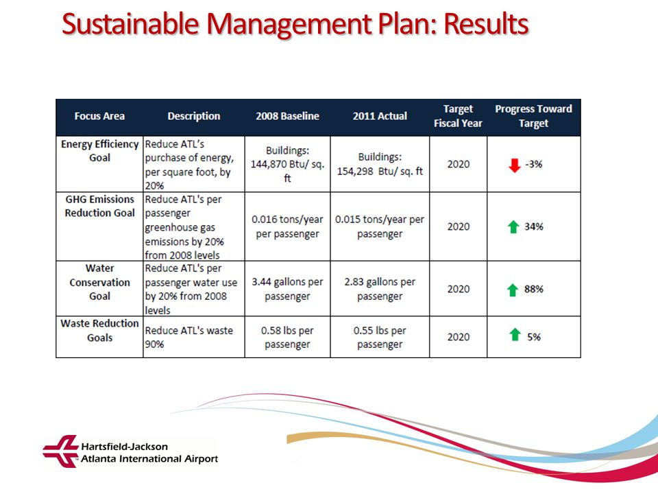 Sustainable Management Plan: Results