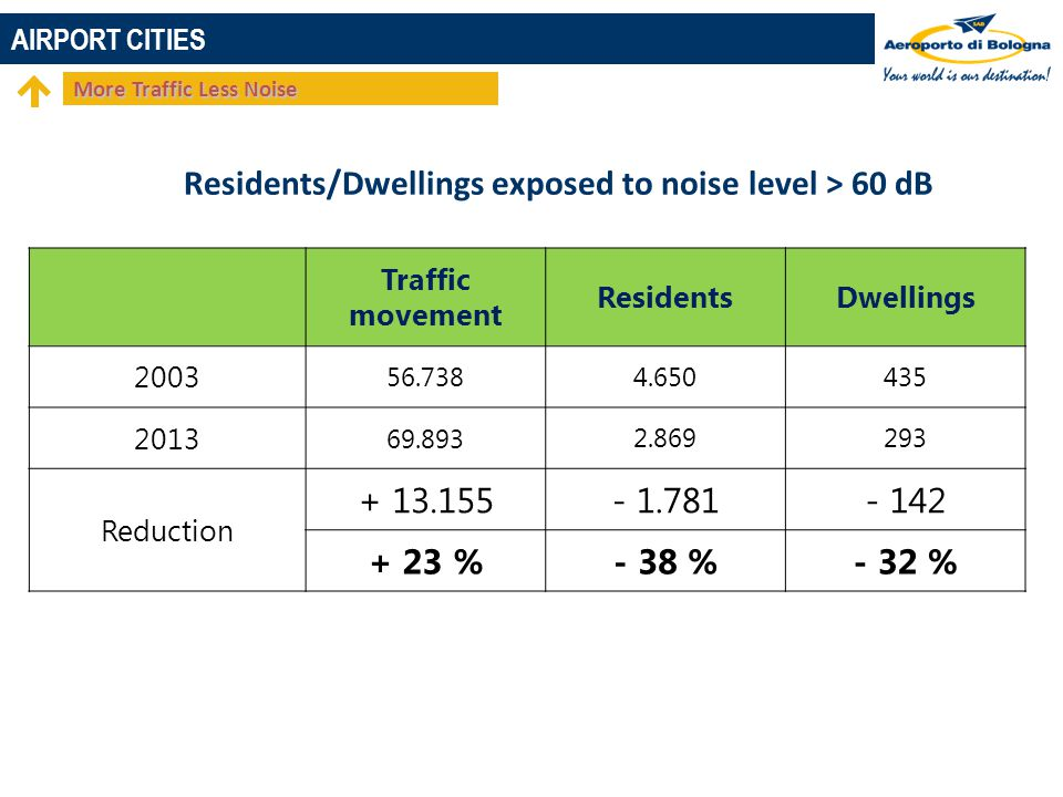 Residents/Dwellings exposed to noise level > 60 dB