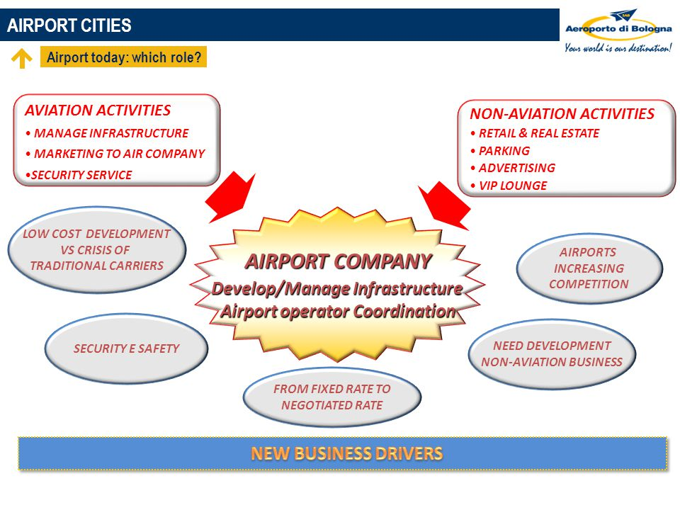 AIRPORT COMPANY AIRPORT CITIES Develop/Manage Infrastructure