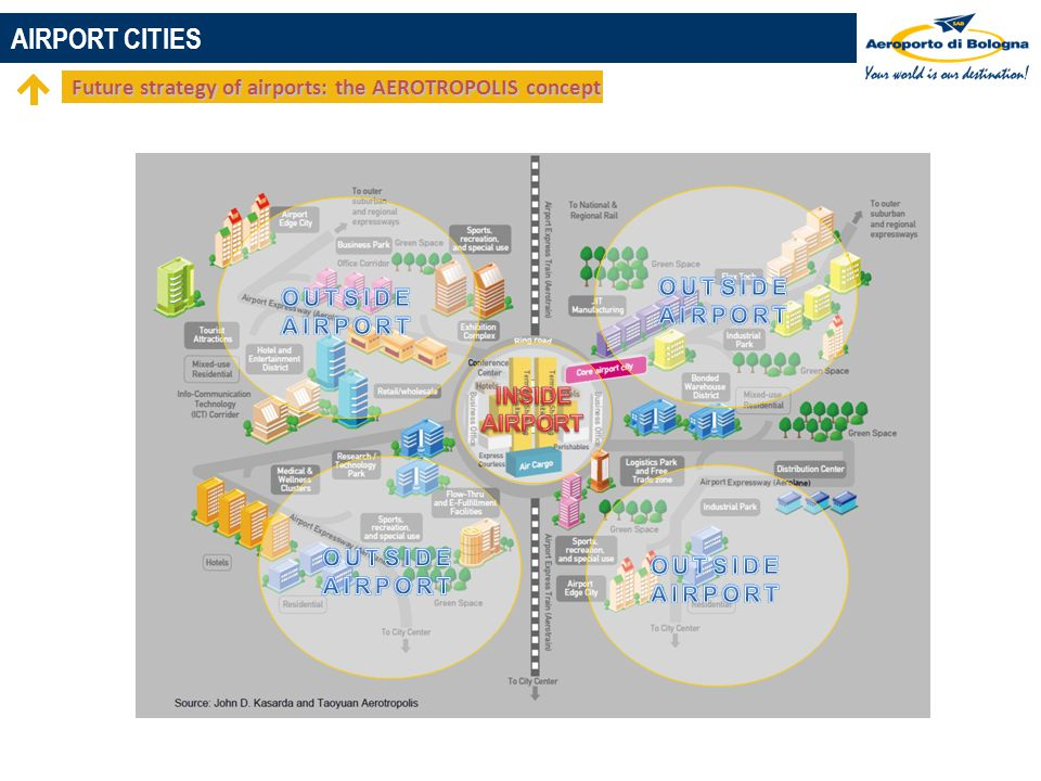 AIRPORT CITIES Future strategy of airports: the AEROTROPOLIS concept