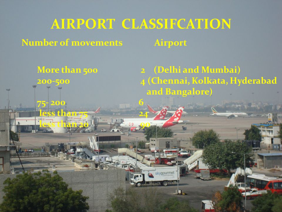 Number of movements Airport