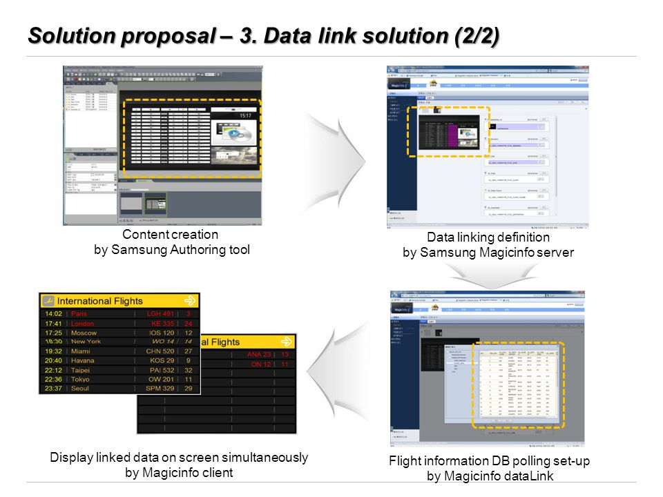 Solution proposal – 3. Data link solution (2/2)
