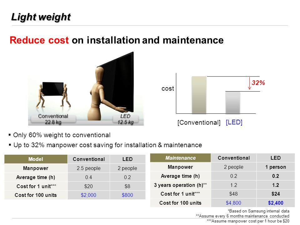 Reduce cost on installation and maintenance