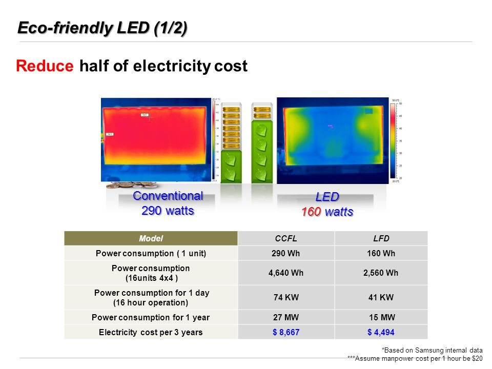 Reduce half of electricity cost