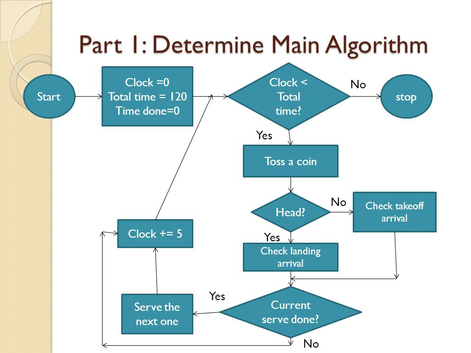 Part 1: Determine Main Algorithm