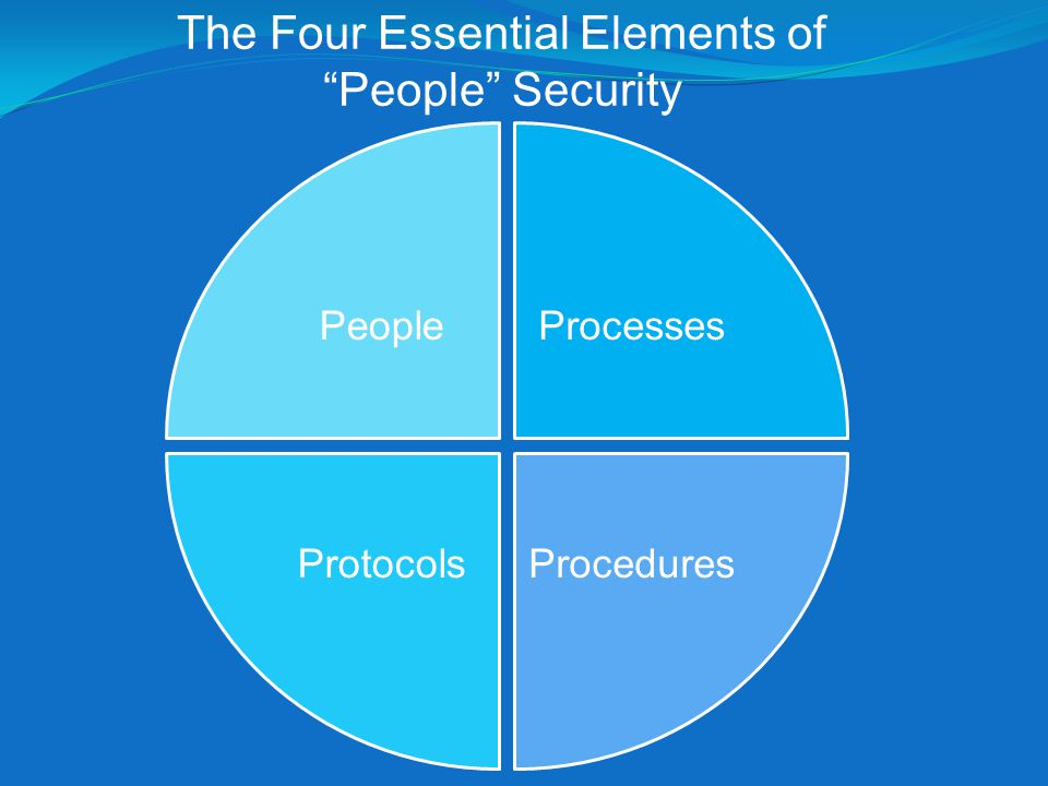 The Four Essential Elements of People Security