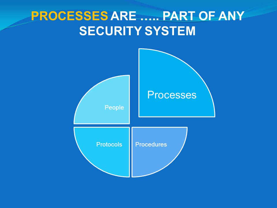 PROCESSES ARE ….. PART OF ANY SECURITY SYSTEM