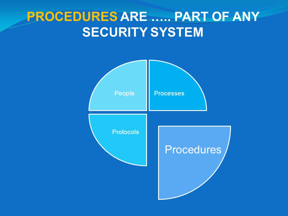 PROCEDURES ARE ….. PART OF ANY SECURITY SYSTEM