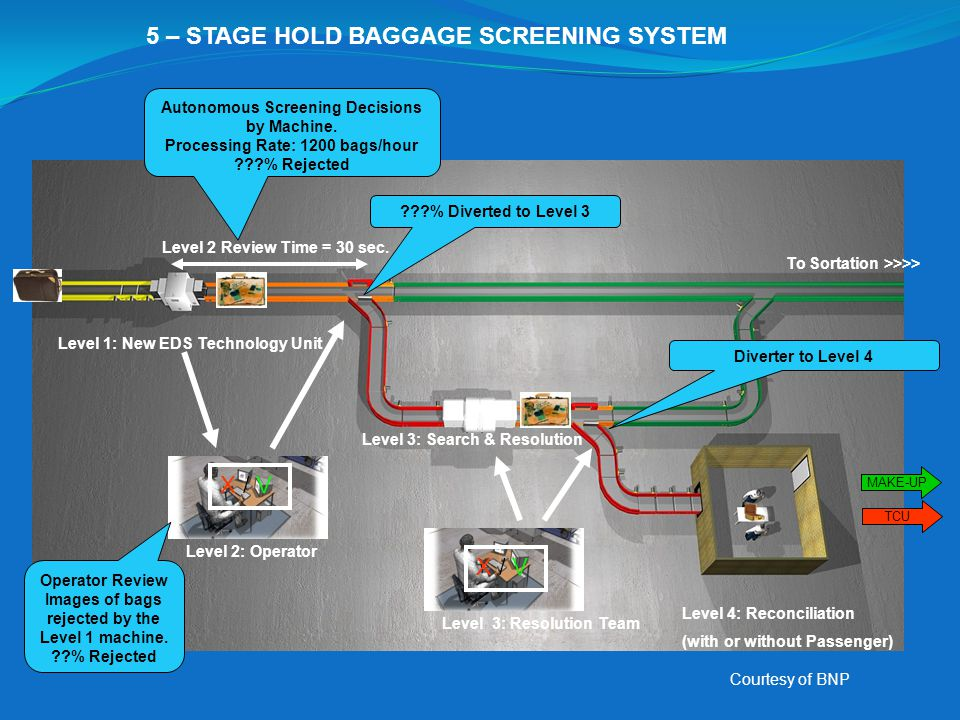 5 – STAGE HOLD BAGGAGE SCREENING SYSTEM