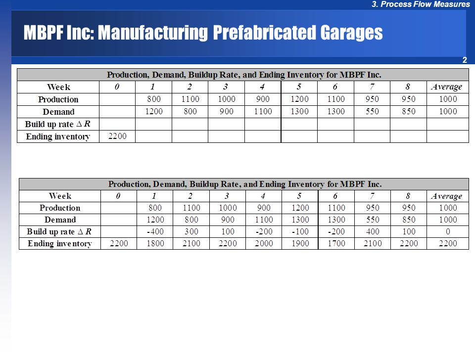 MBPF Inc: Manufacturing Prefabricated Garages