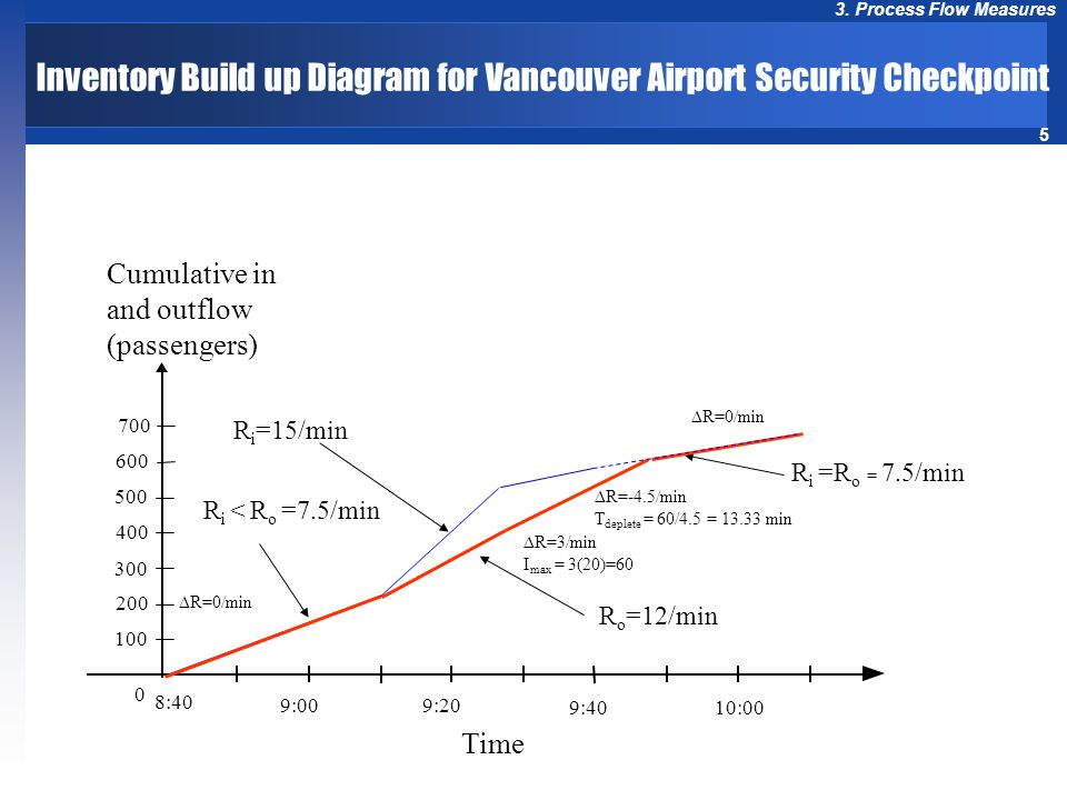 Inventory Build up Diagram for Vancouver Airport Security Checkpoint