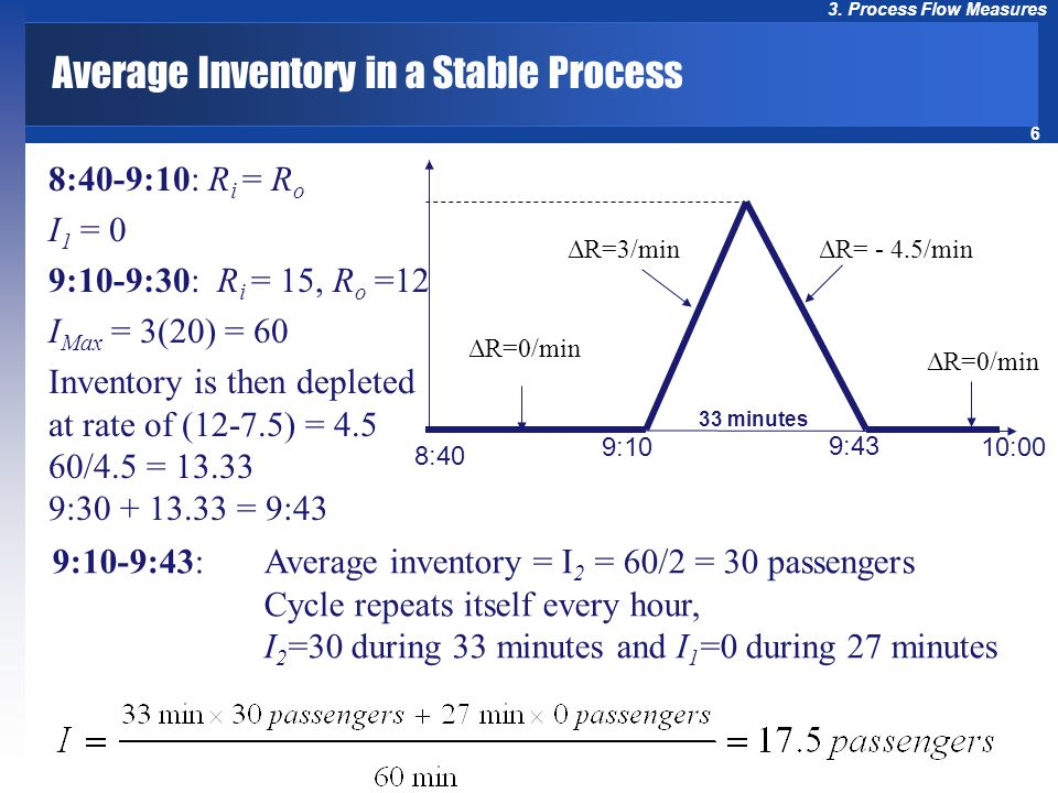 Average Inventory in a Stable Process