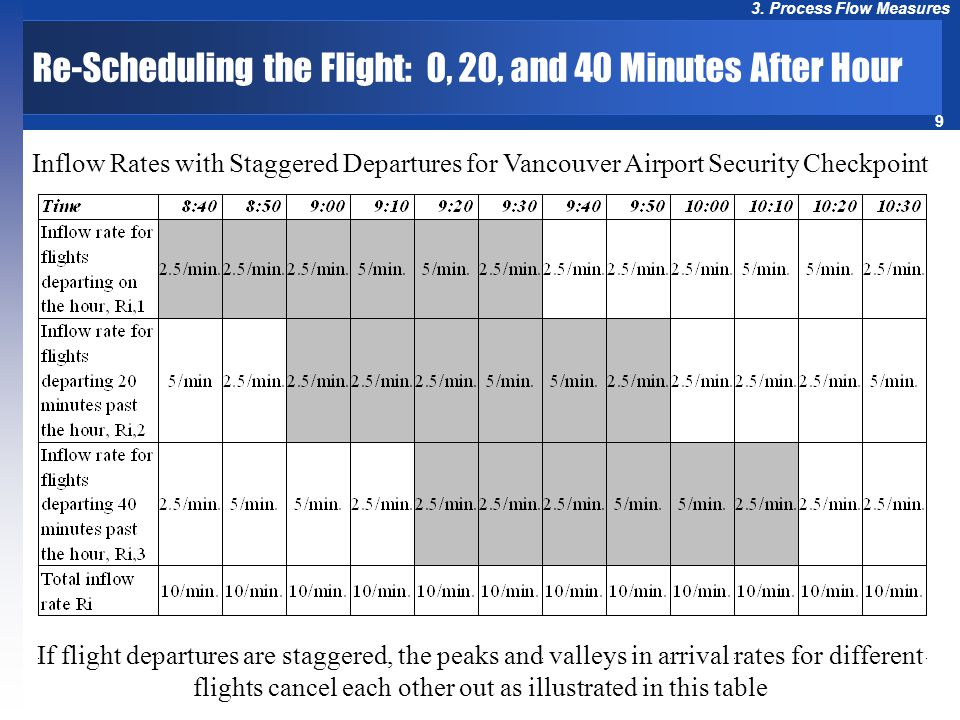 Re-Scheduling the Flight: 0, 20, and 40 Minutes After Hour