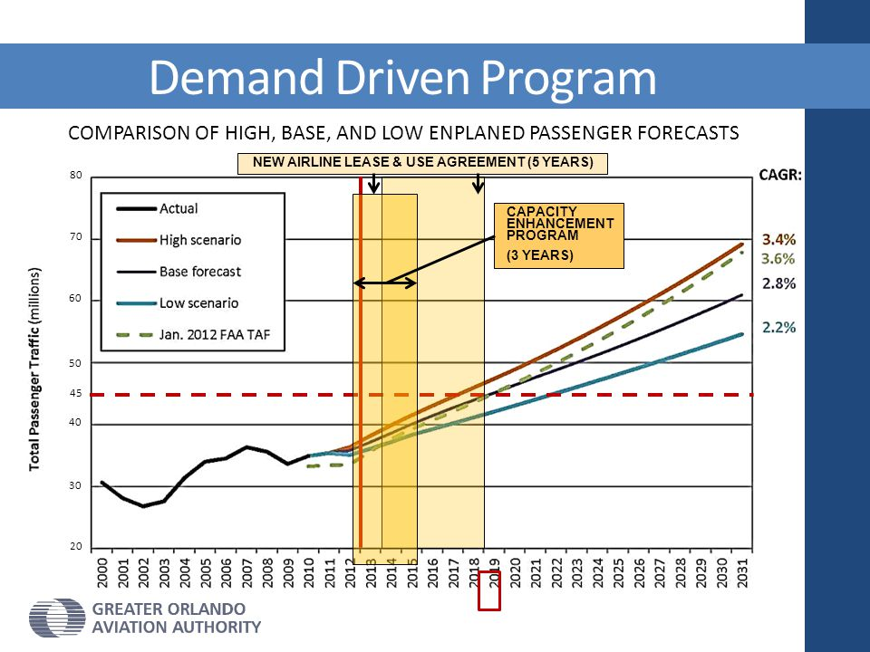 COMPARISON OF HIGH, BASE, AND LOW ENPLANED PASSENGER FORECASTS