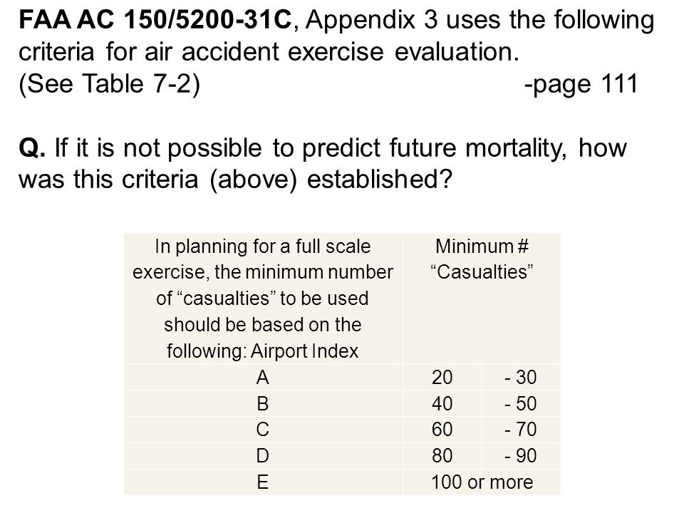 FAA AC 150/5200-31C, Appendix 3 uses the following criteria for air accident exercise evaluation.