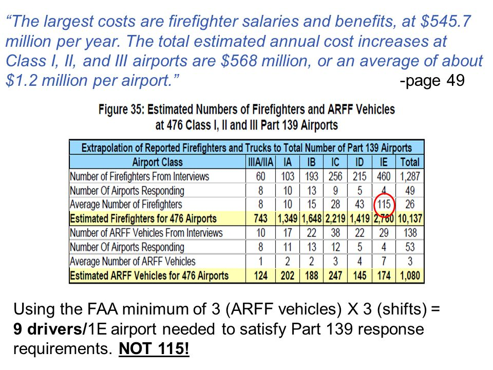 The largest costs are firefighter salaries and benefits, at $545
