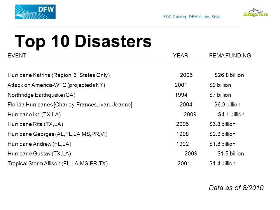 Top 10 Disasters Data as of 8/2010 EVENT YEAR FEMA FUNDING