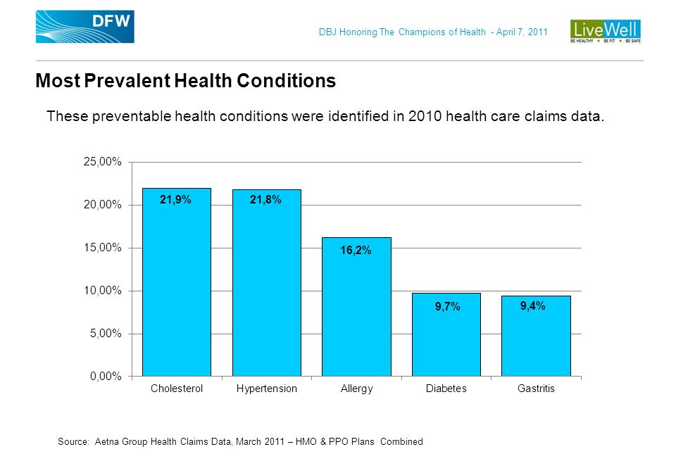 Most Prevalent Health Conditions
