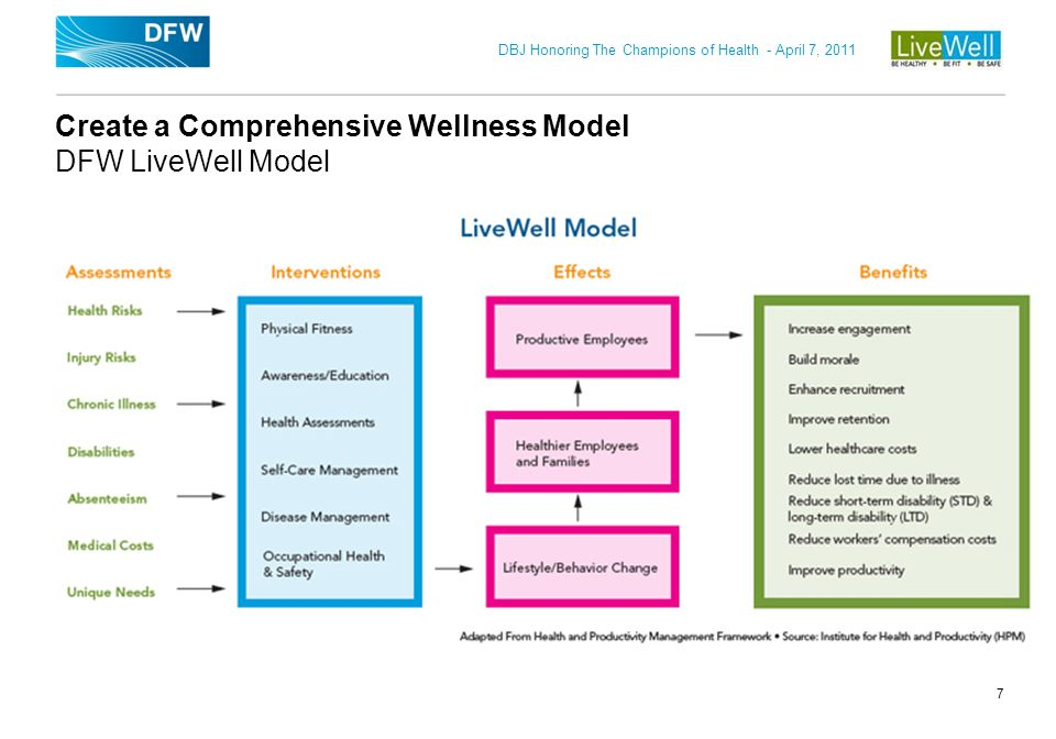 Create a Comprehensive Wellness Model DFW LiveWell Model