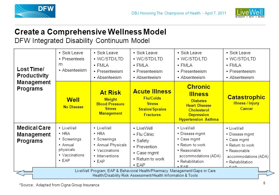 Create a Comprehensive Wellness Model DFW Integrated Disability Continuum Model