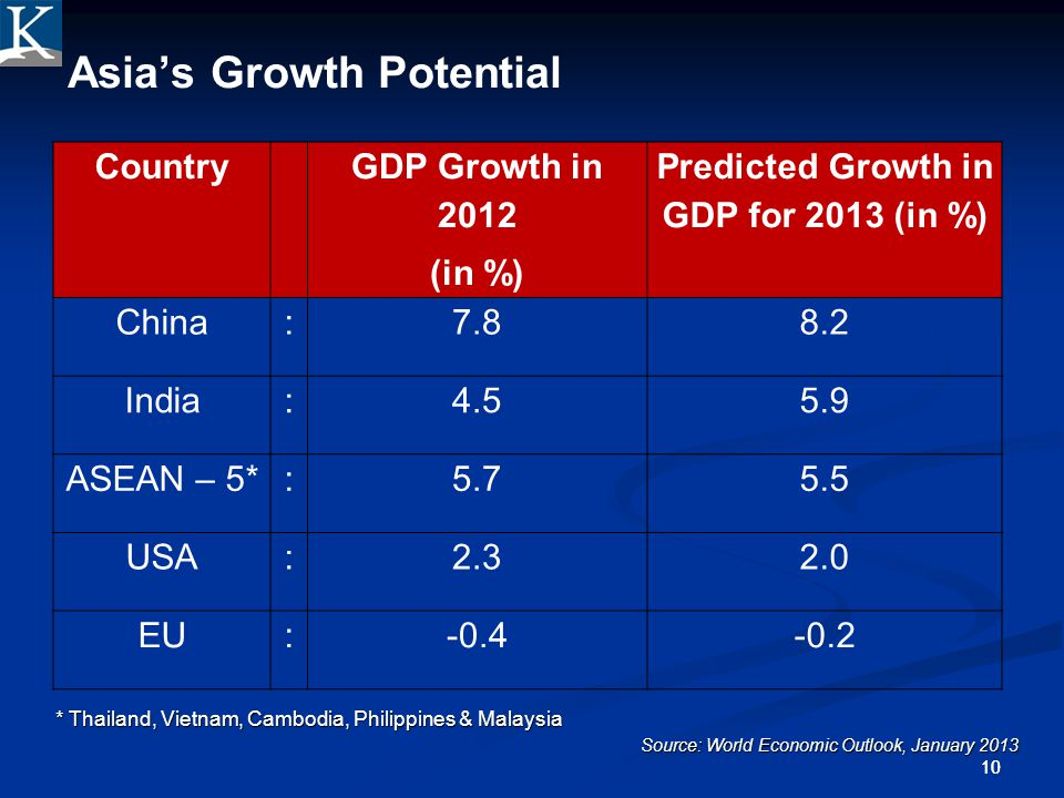 Asia's Growth Potential