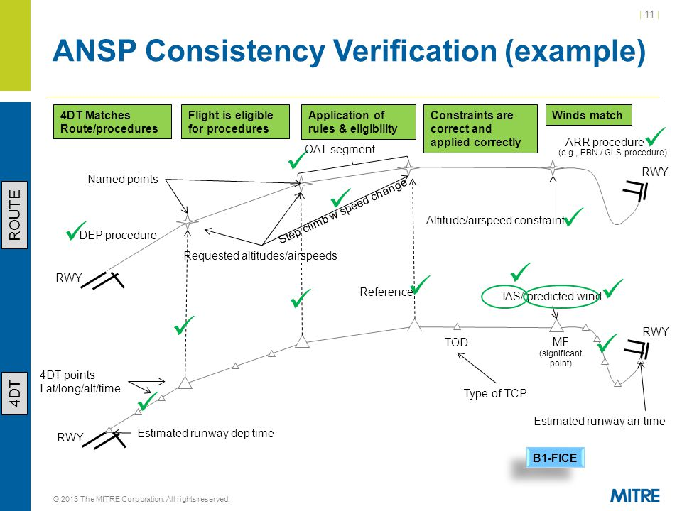 ANSP Consistency Verification (example)