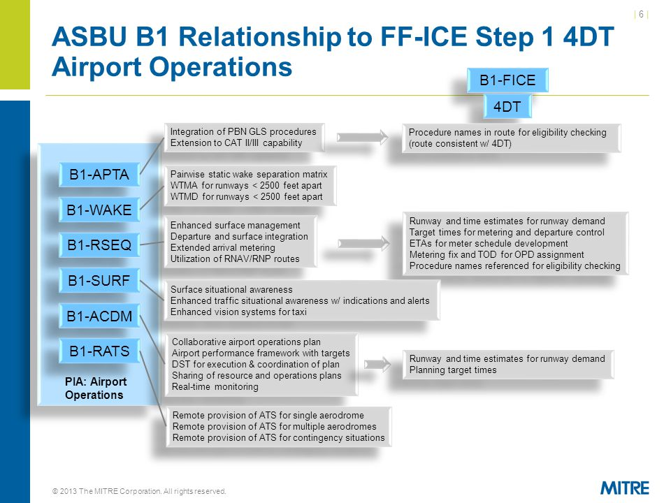 ASBU B1 Relationship to FF-ICE Step 1 4DT Airport Operations