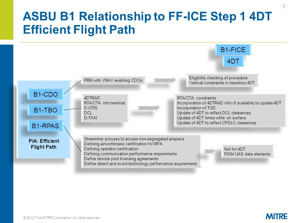 ASBU B1 Relationship to FF-ICE Step 1 4DT Efficient Flight Path