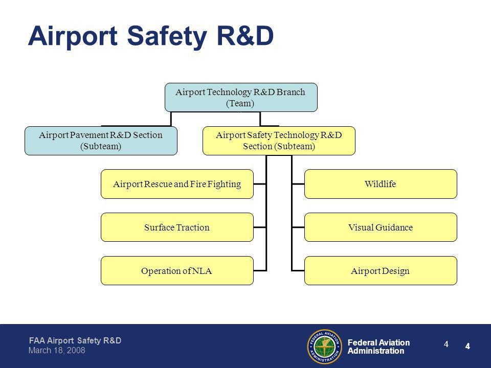 Airport Safety R&D Airport Technology R&D Branch (Team)