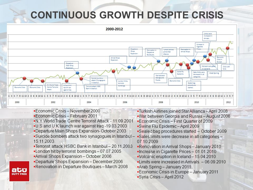 CONTINUOUS GROWTH DESPITE CRISIS