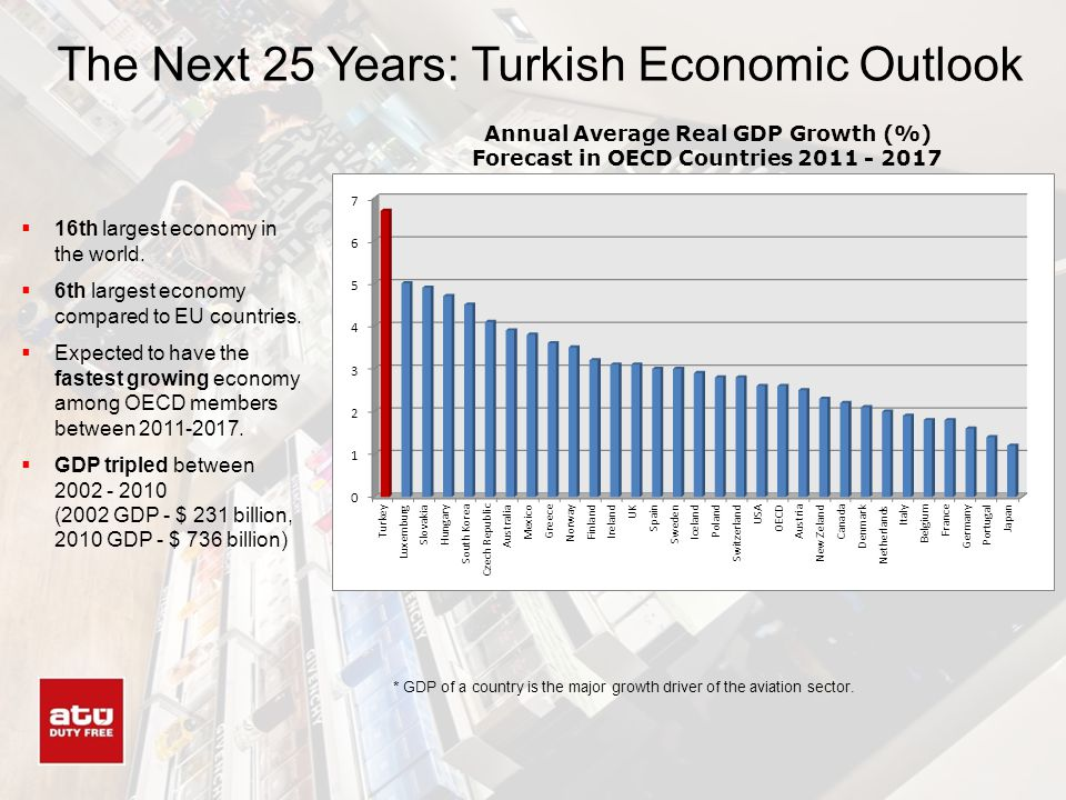 The Next 25 Years: Turkish Economic Outlook