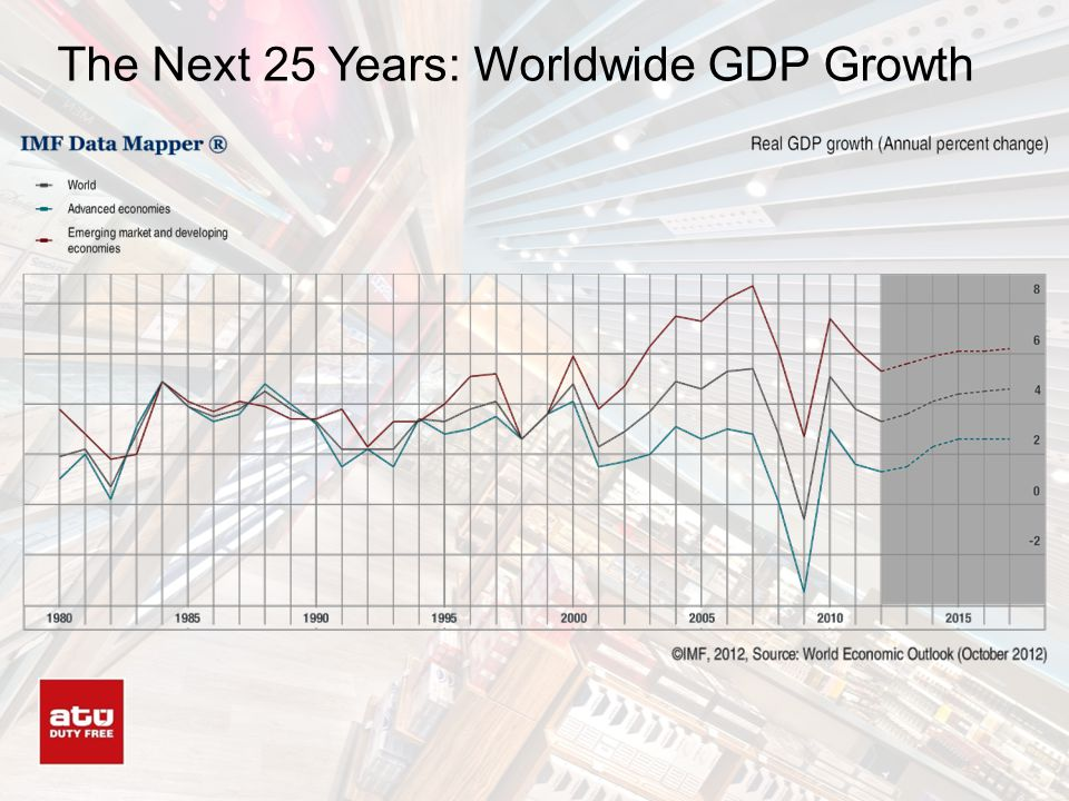 The Next 25 Years: Worldwide GDP Growth