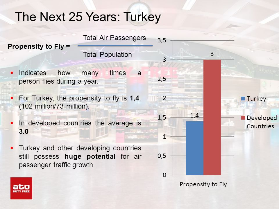 The Next 25 Years: Turkey Total Air Passengers Total Population