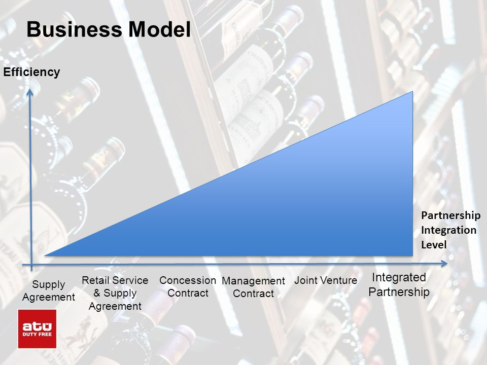 Business Model Efficiency Partnership Integration Level