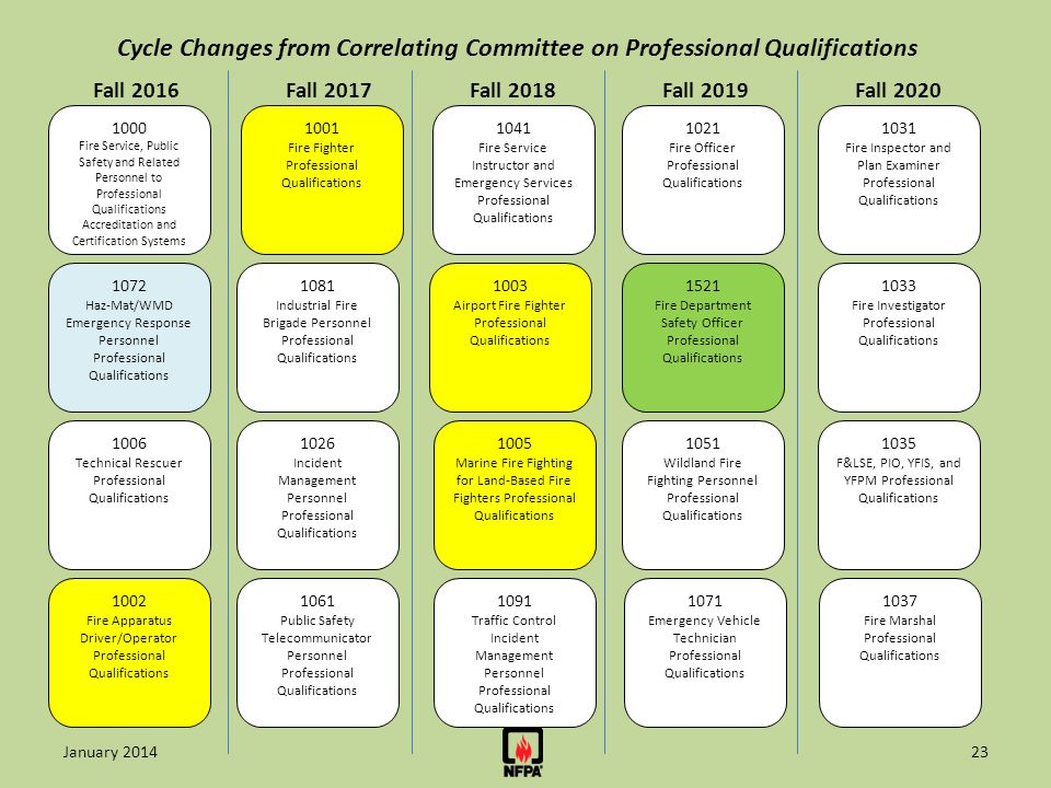 Cycle Changes from Correlating Committee on Professional Qualifications