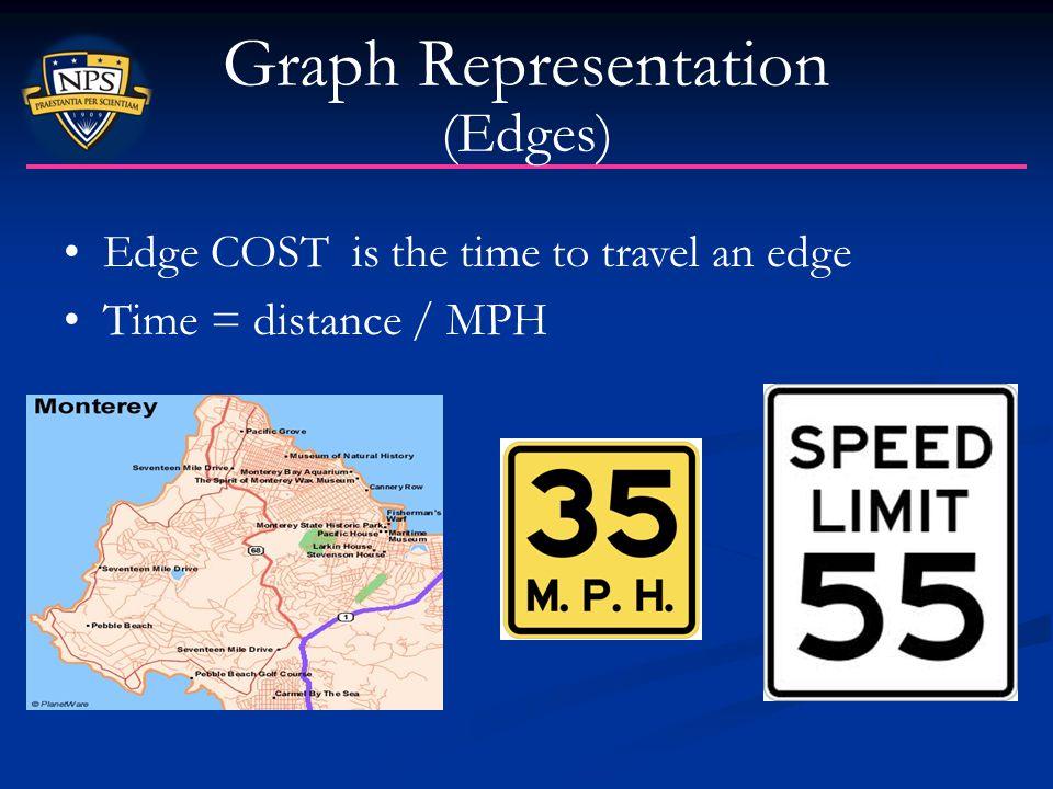 Graph Representation (Edges)
