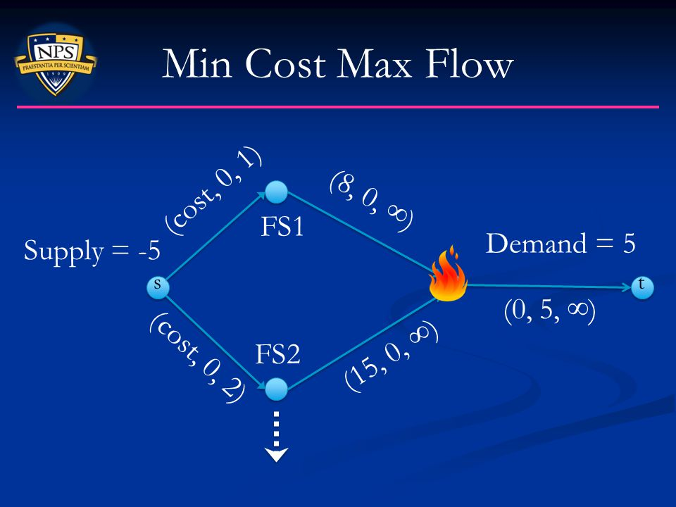Min Cost Max Flow (cost, 0, 1) (8, 0, ∞) FS1 Demand = 5 Supply = -5