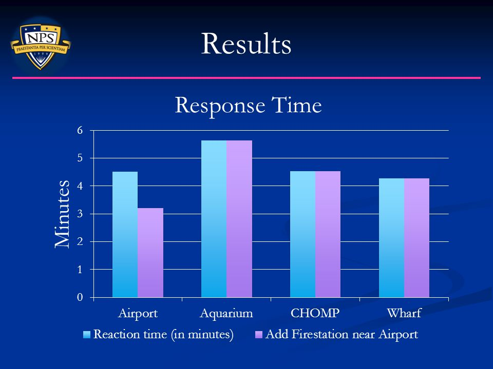 Results Only helps Airport thus Airport is strained