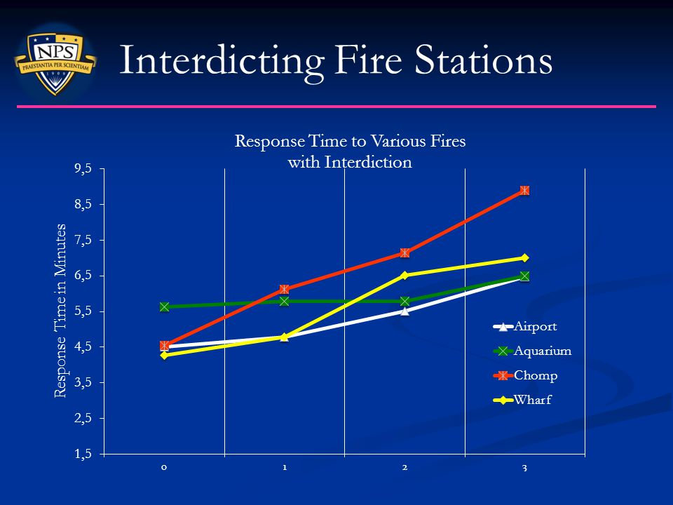 Interdicting Fire Stations