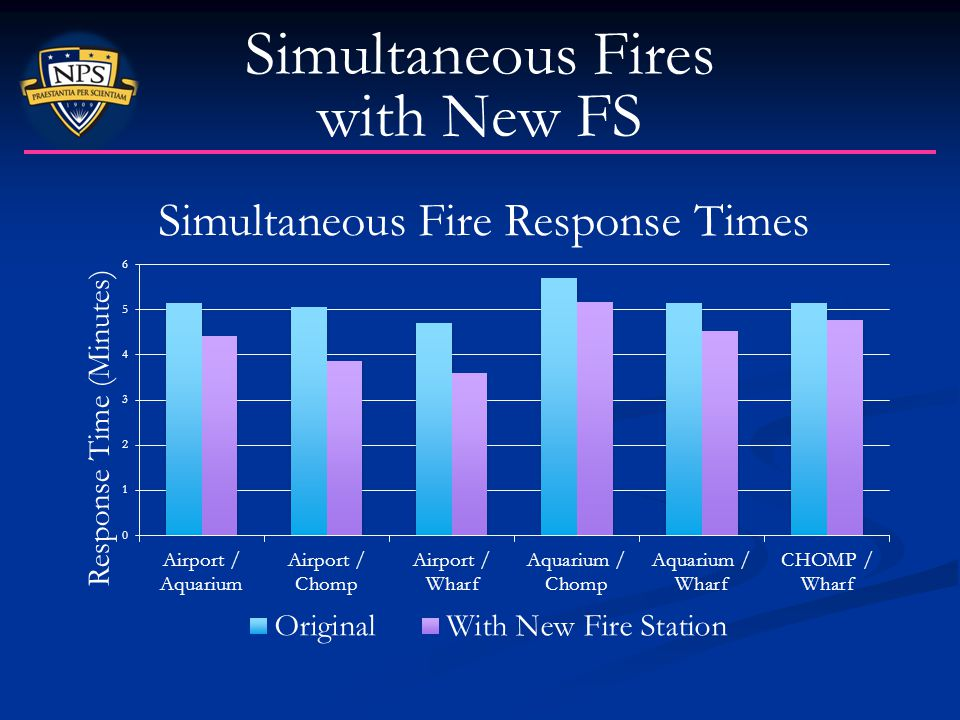 Simultaneous Fires with New FS