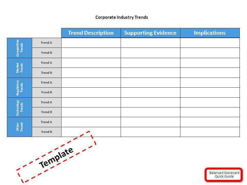Corporate Industry Trends