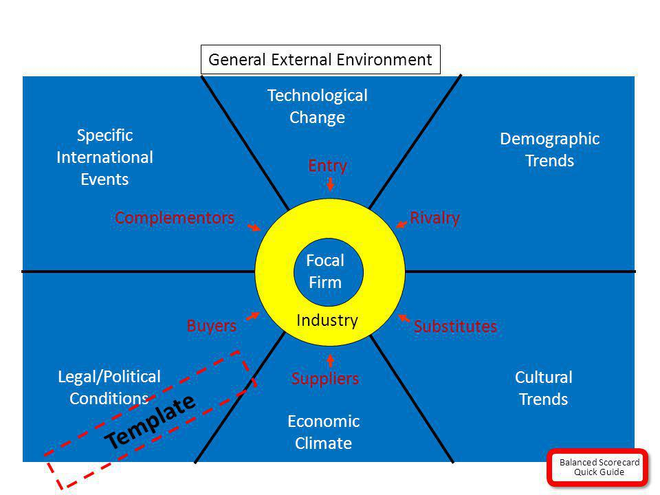Template General External Environment Technological Change Specific